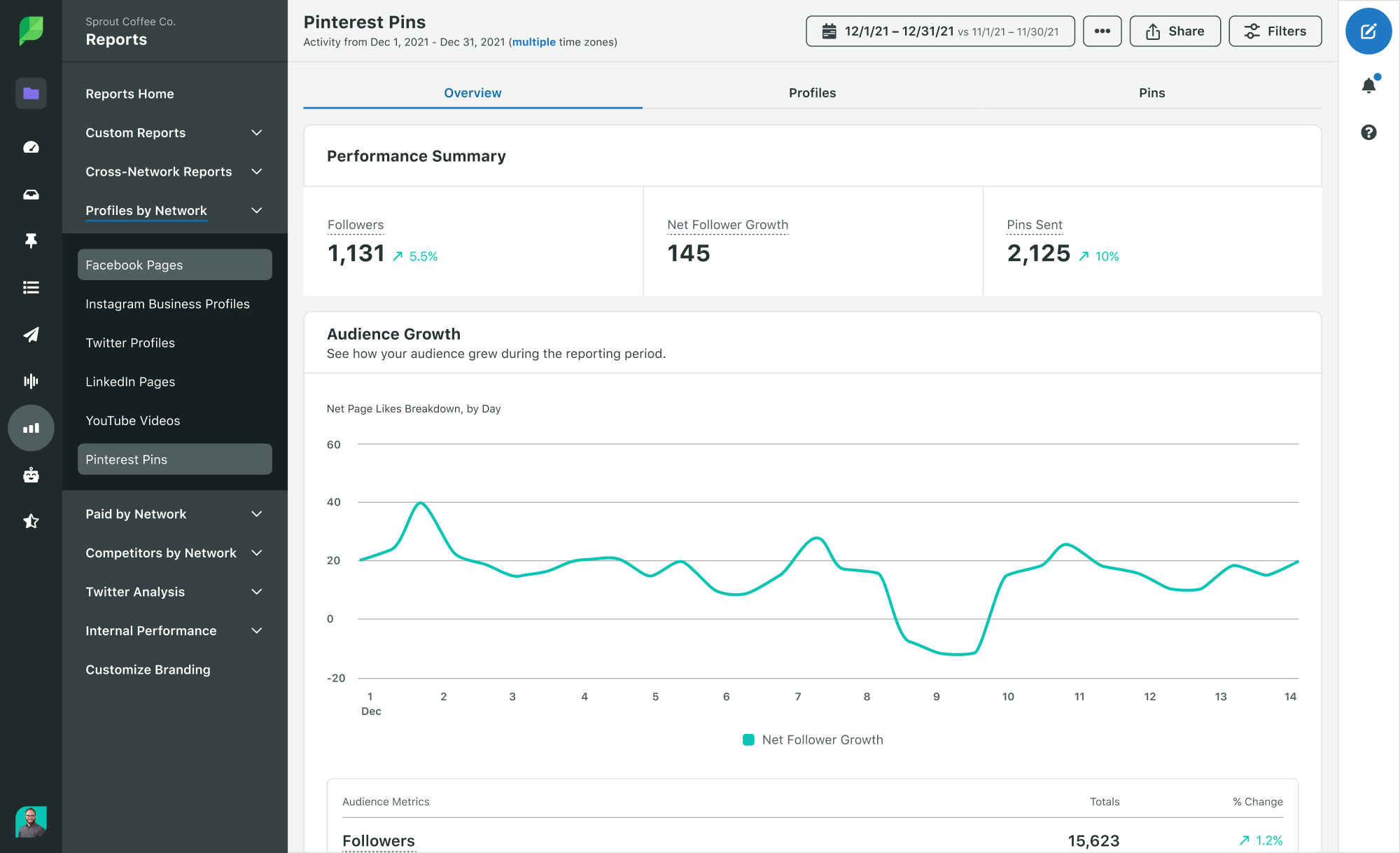 benefits of pinterest - sprout social pinterest performance report dashboard