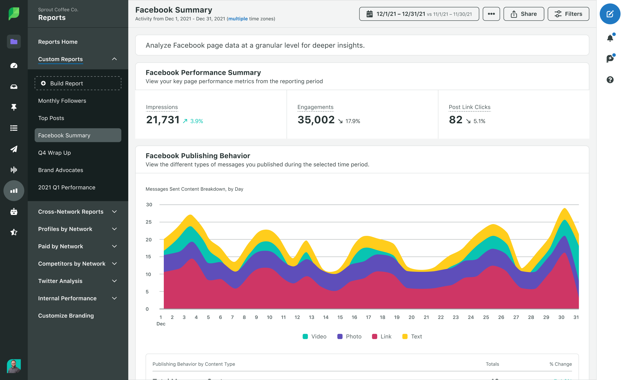 Sprout Social Product Image of Analytics Custom Facebook Report