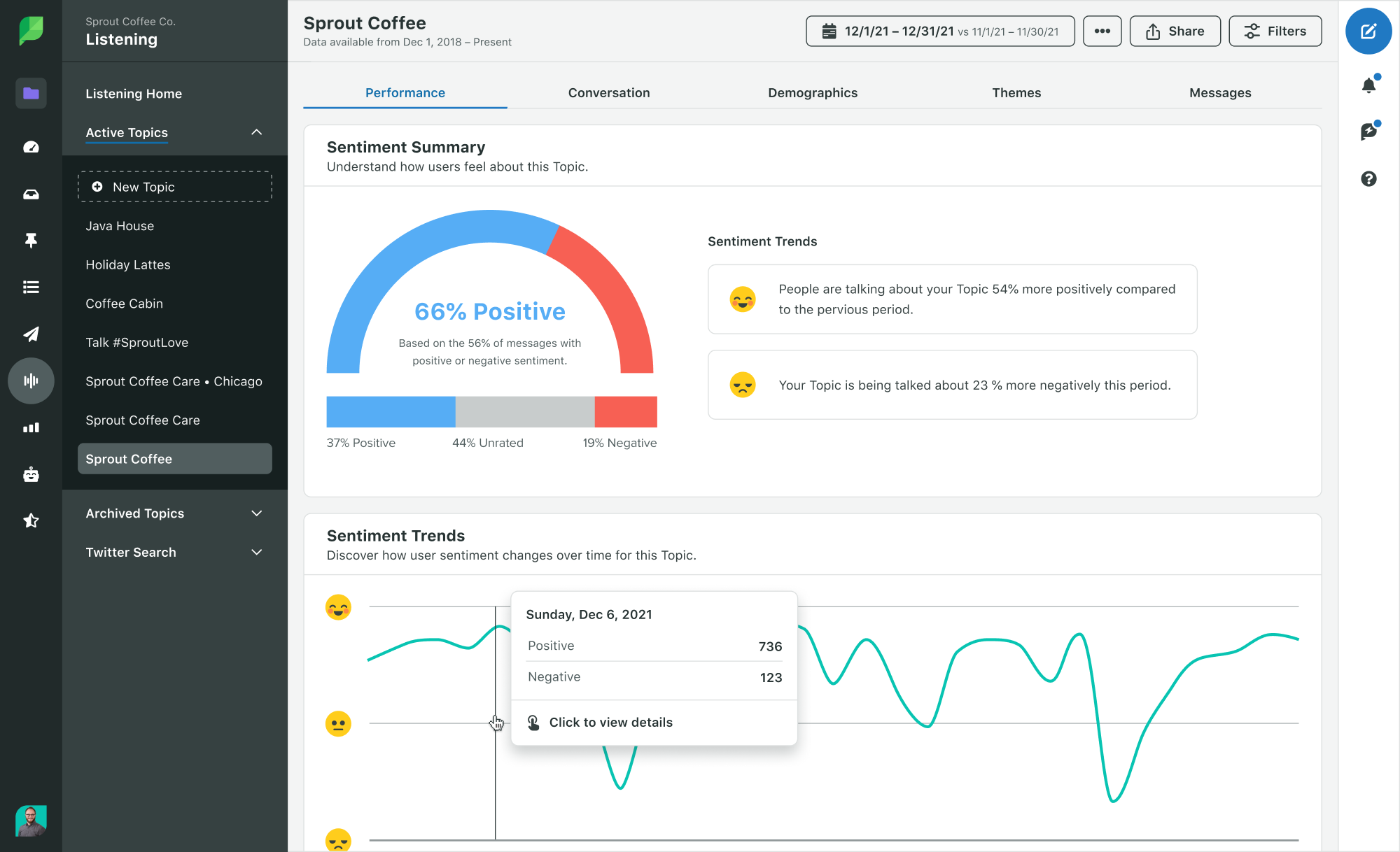 Sprout Social Product Image of Listening Performance Sentiment Summary