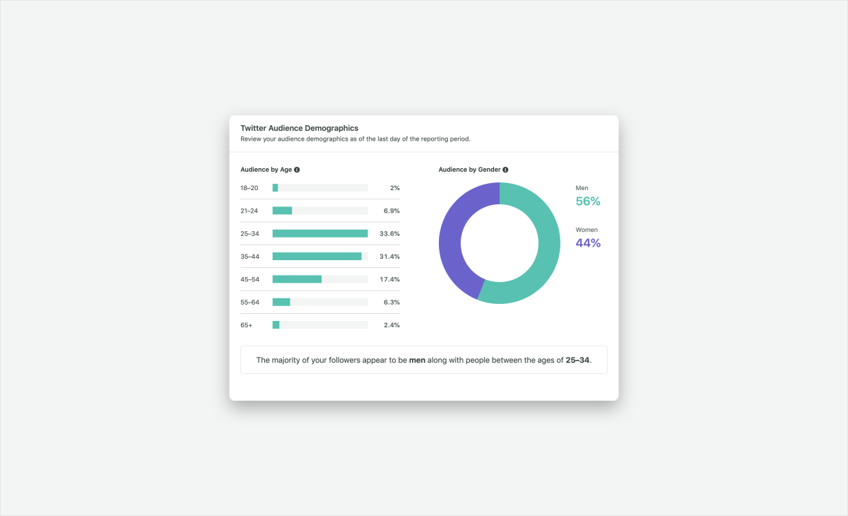 Sprout twitter audience demographics report