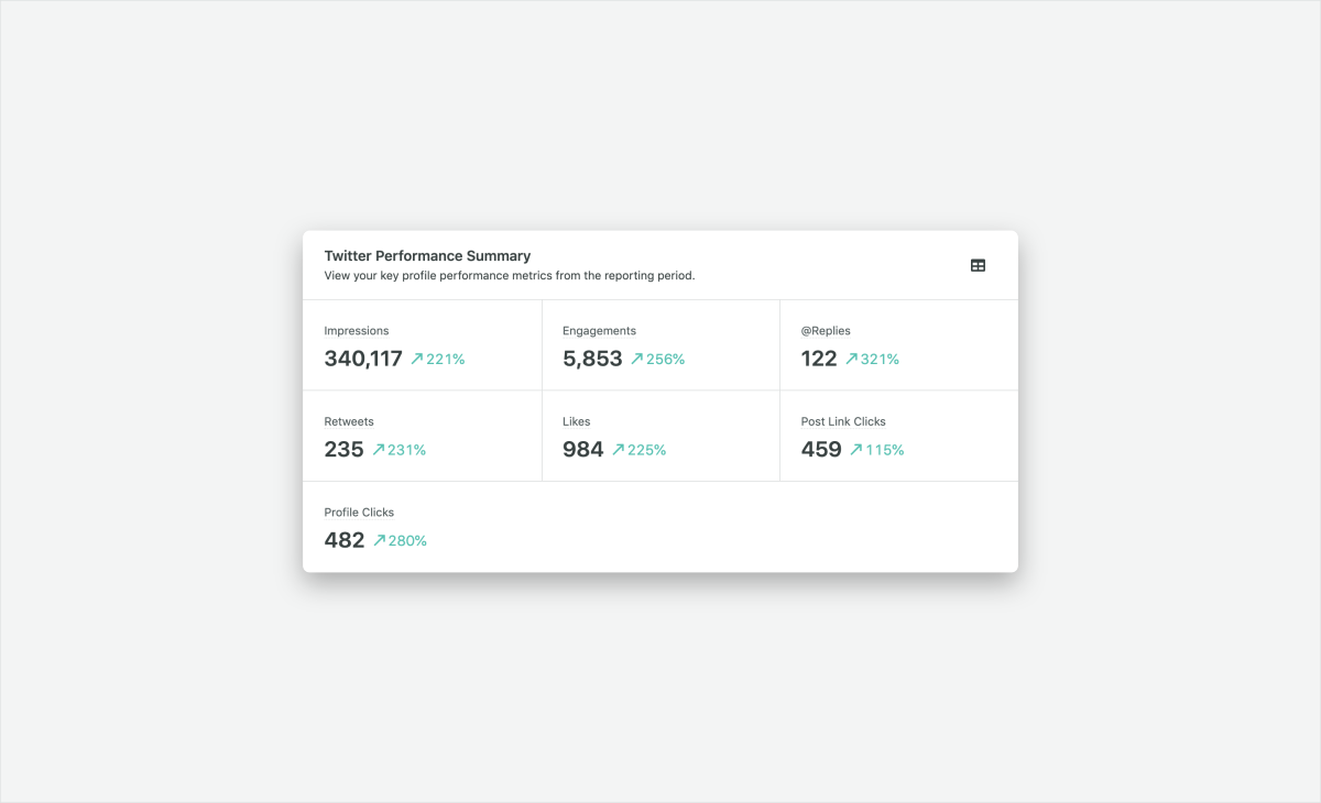 Sprout twitter performance summary