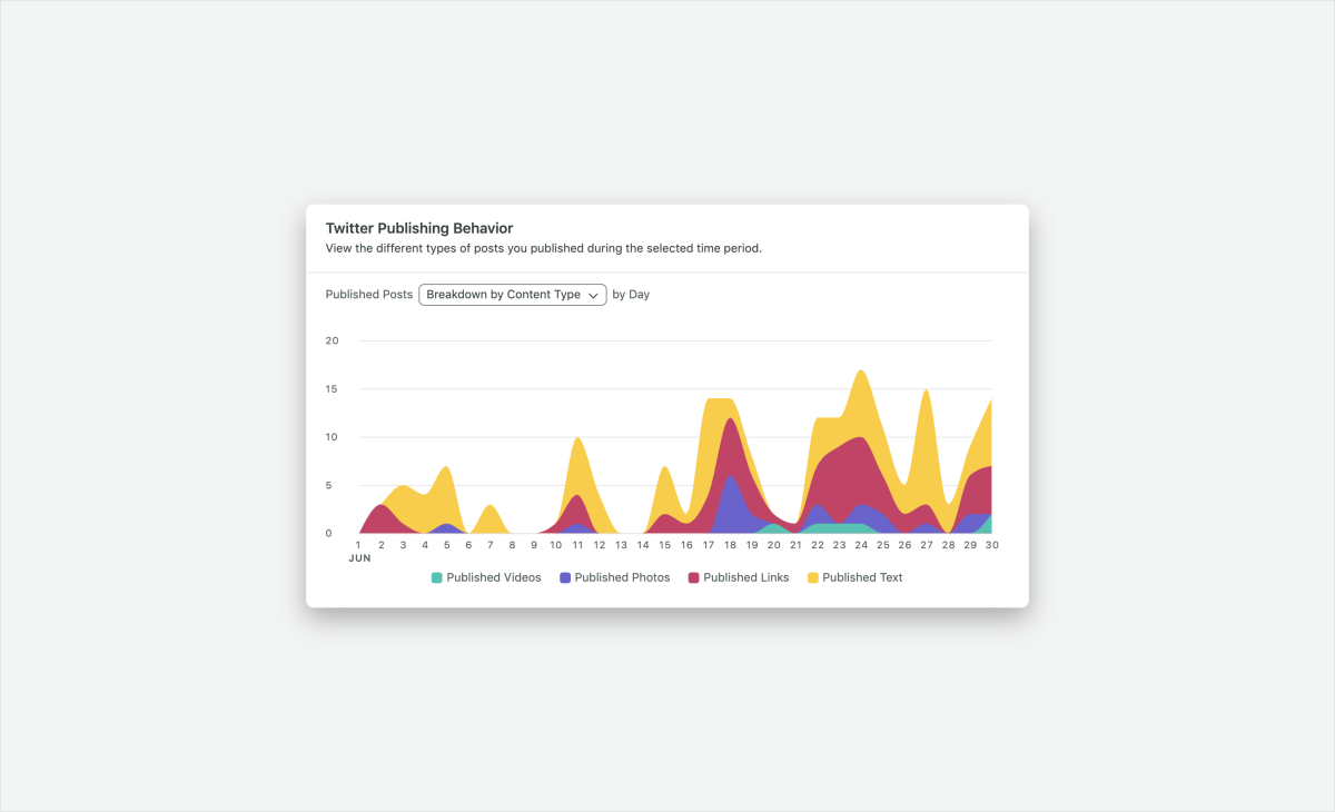 Sprout twitter publishing behavior report