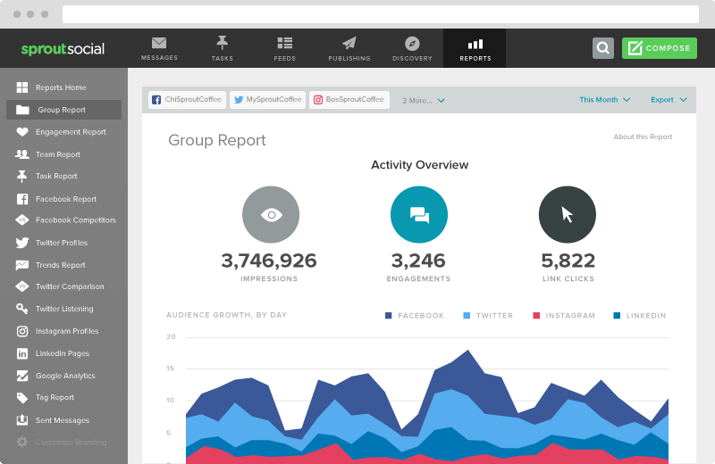 Social Network Analytics Tools to Measure & Report