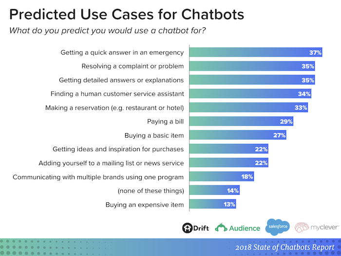 results of chatbots study