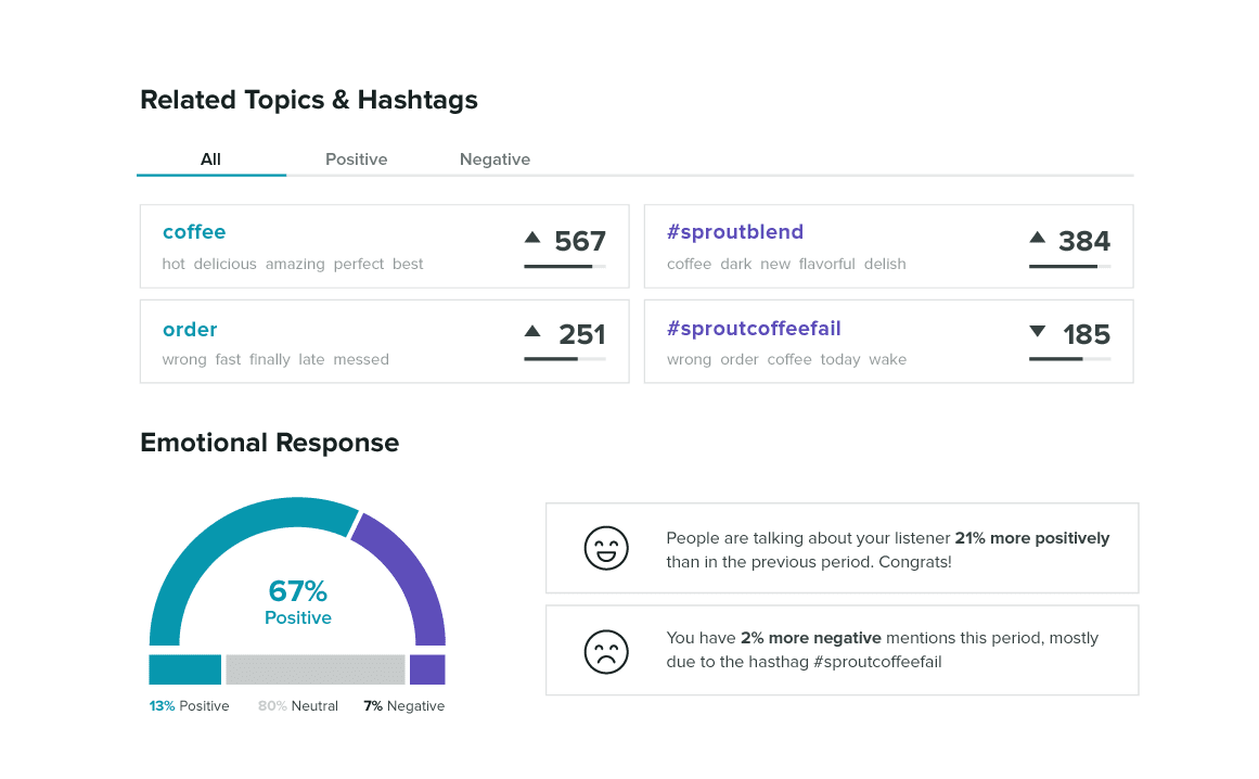 sprout social listening and sentiment analysis report