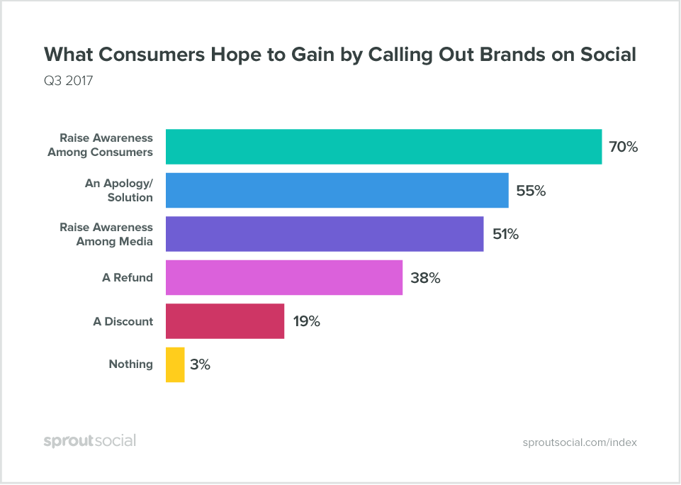 what consumers hope to gain by calling out brands on social