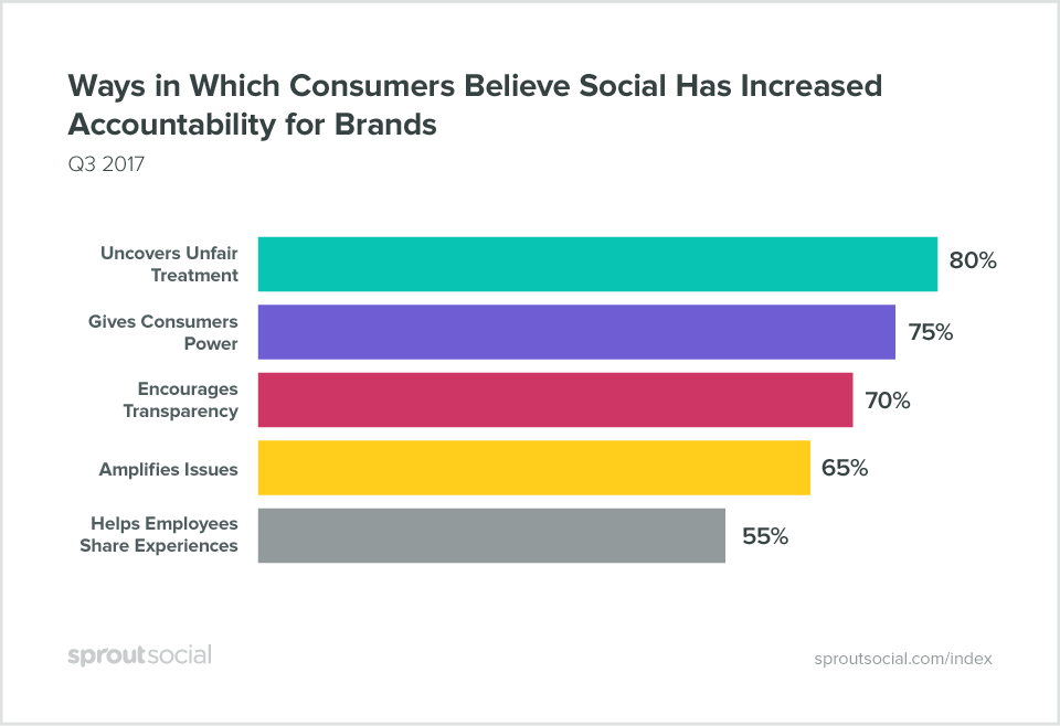 ways in which consumers believe social has increased accountability for brands