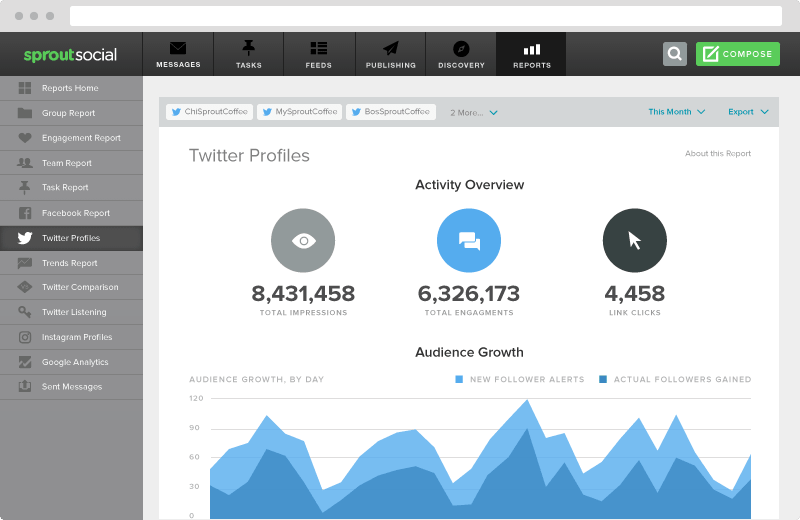 Powerful Twitter Analysis Tools