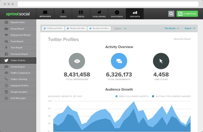 twitter analytics reporting