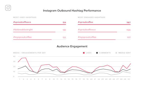 instagram analytics report sprout social