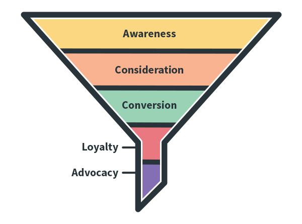 What is a marketing funnel? | Sprout Social