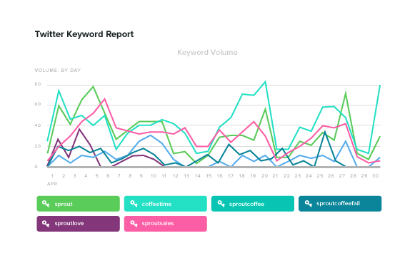 Sprouts Twitter Keywords Report shows daily keyword volume